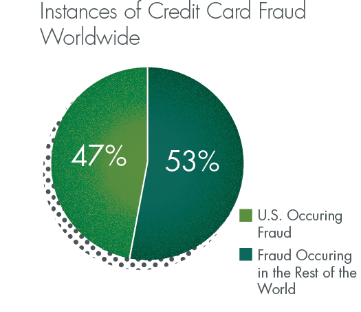 The US comprises 47% of all credit card fraud worldwide