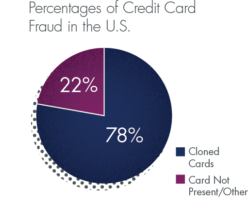 Charges made on cloned credit cards make up 78% of fraud in the US